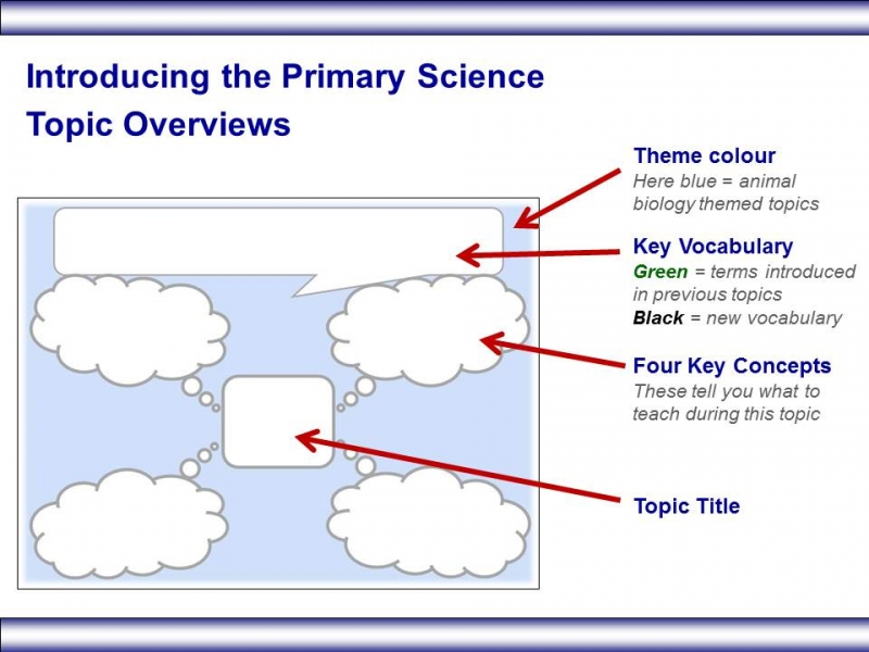 A Vision For A New Science Curriculum Science Pathways