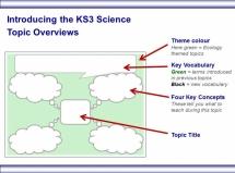 Introducing the KS3 Ecology topics