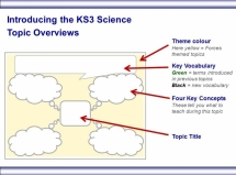 Introducing the KS3 Forces topics