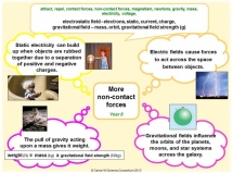 Y8 - More Non-Contact Forces